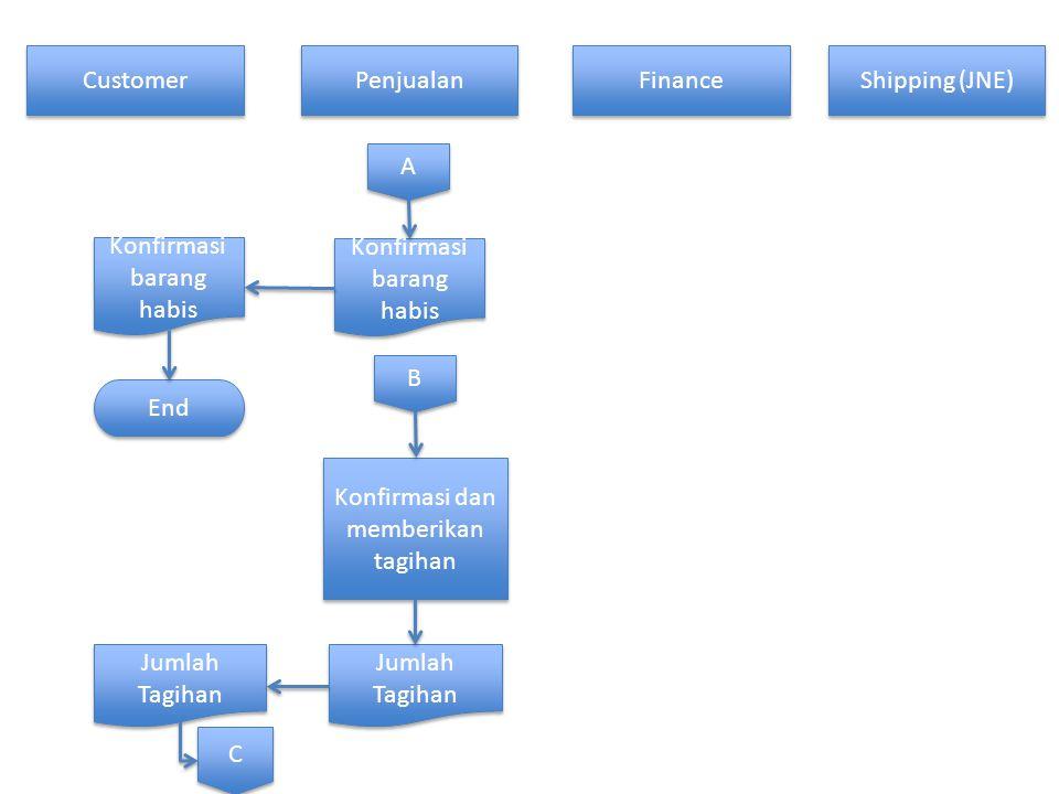 Customer Penjualan Finance Shipping (JNE) A A Konfirmasi barang habis End B B Konfirmasi dan memberikan tagihan Jumlah Tagihan C C