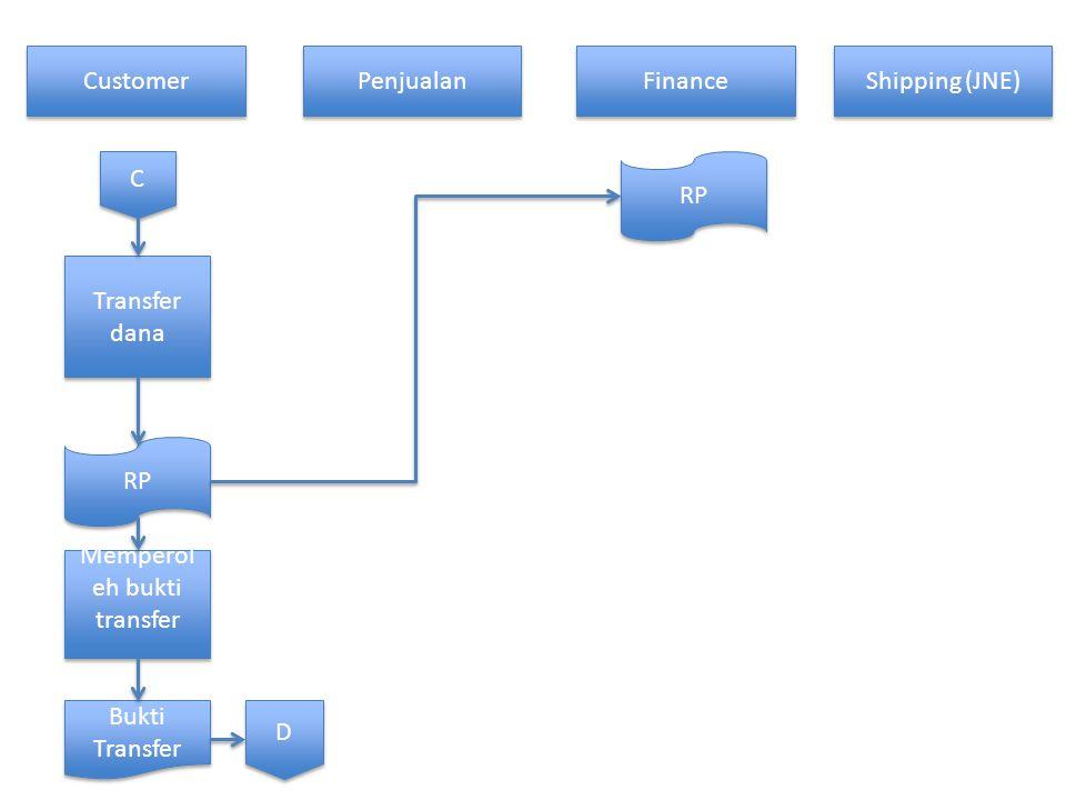 Customer Penjualan Finance Shipping (JNE) C C Transfer dana RP Memperol eh bukti transfer RP Bukti Transfer D D