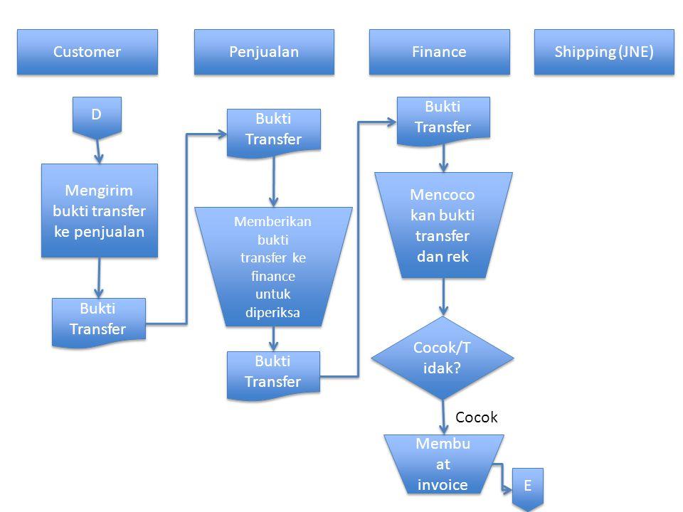 Customer Penjualan Finance Shipping (JNE) D D Mengirim bukti transfer ke penjualan Bukti Transfer Memberikan bukti transfer ke finance untuk diperiksa Bukti Transfer Mencoco kan bukti transfer dan rek Cocok/T idak.