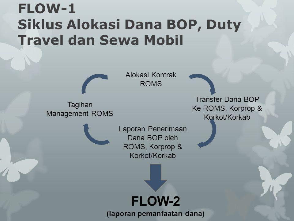 FLOW-2 Siklus Pemanfaatan Dana Konfirmasi Penerimaan Dana BOP oleh ROMS, Korprop & Korkot/Korkab Input Alokasi Pemanfaatan Dana Input Realisasi Pemanfaatan Dana Laporan Buku Bank Buku Kas