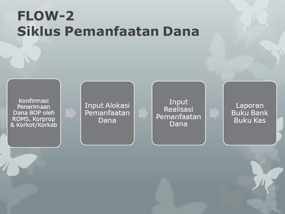 FLOW-2 Siklus Pemanfaatan Dana Konfirmasi Penerimaan Dana BOP oleh ROMS, Korprop & Korkot/Korkab Input Alokasi Pemanfaatan Dana Input Realisasi Pemanf