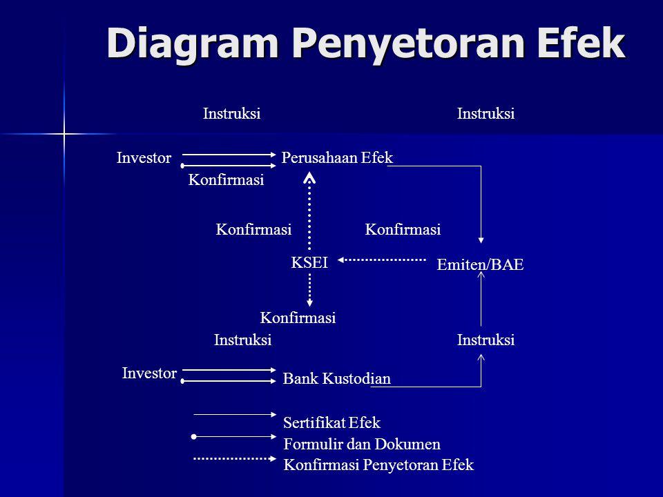 Diagram Penyetoran Efek Instruksi InvestorPerusahaan Efek Konfirmasi KSEI Konfirmasi Instruksi Investor Bank Kustodian Instruksi Konfirmasi Emiten/BAE