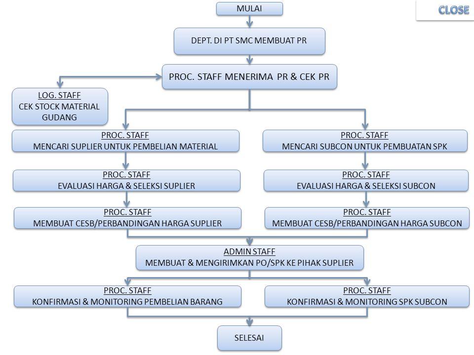 4 MULAI DEPT.DI PT SMC MEMBUAT PR PROC. STAFF MENERIMA PR & CEK PR LOG.
