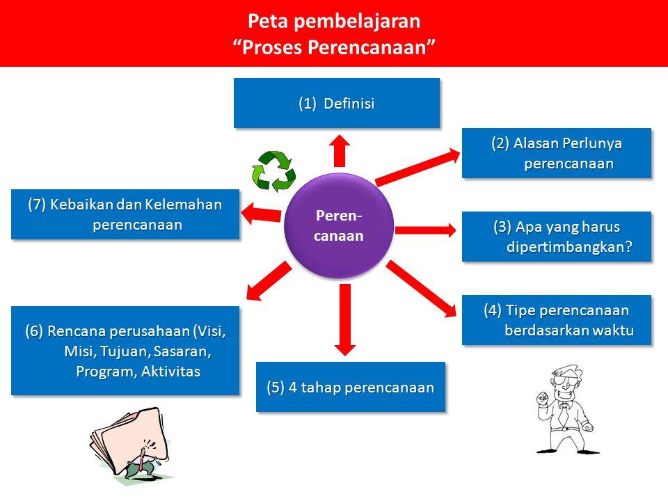 """Peta pembelajaran """"Proses Perencanaan"""" Peren- canaan (1)Definisi (2) Alasan Perlunya perencanaan (3) Apa yang harus dipertimbangkan? (4) Tipe perencan"""