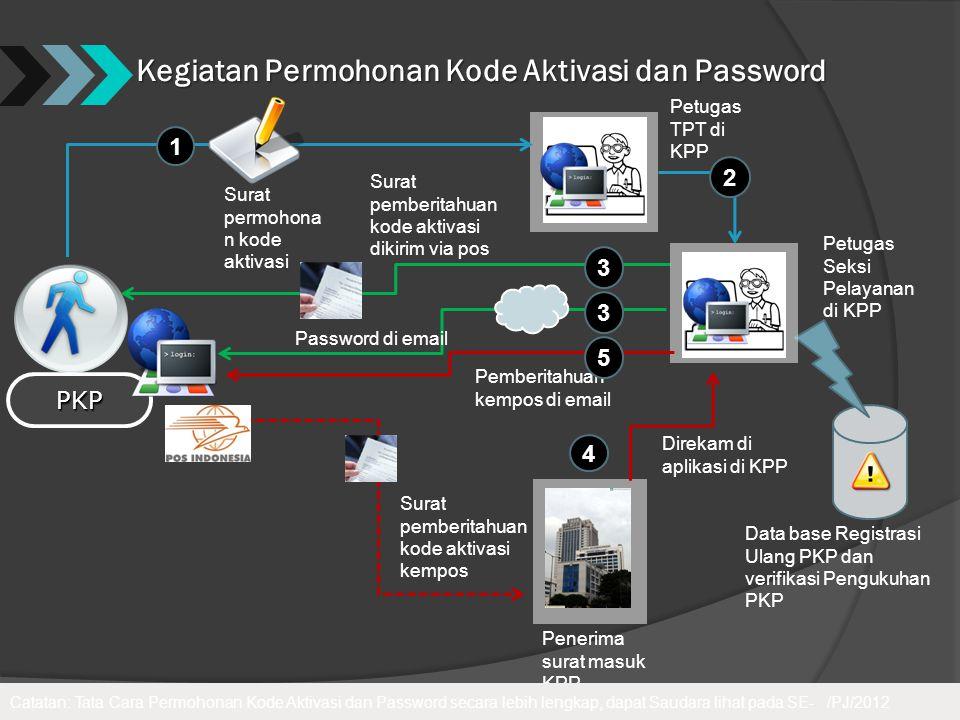 Kegiatan Permohonan Kode Aktivasi dan Password PKP Petugas TPT di KPP Data base Registrasi Ulang PKP dan verifikasi Pengukuhan PKP Surat permohona n k