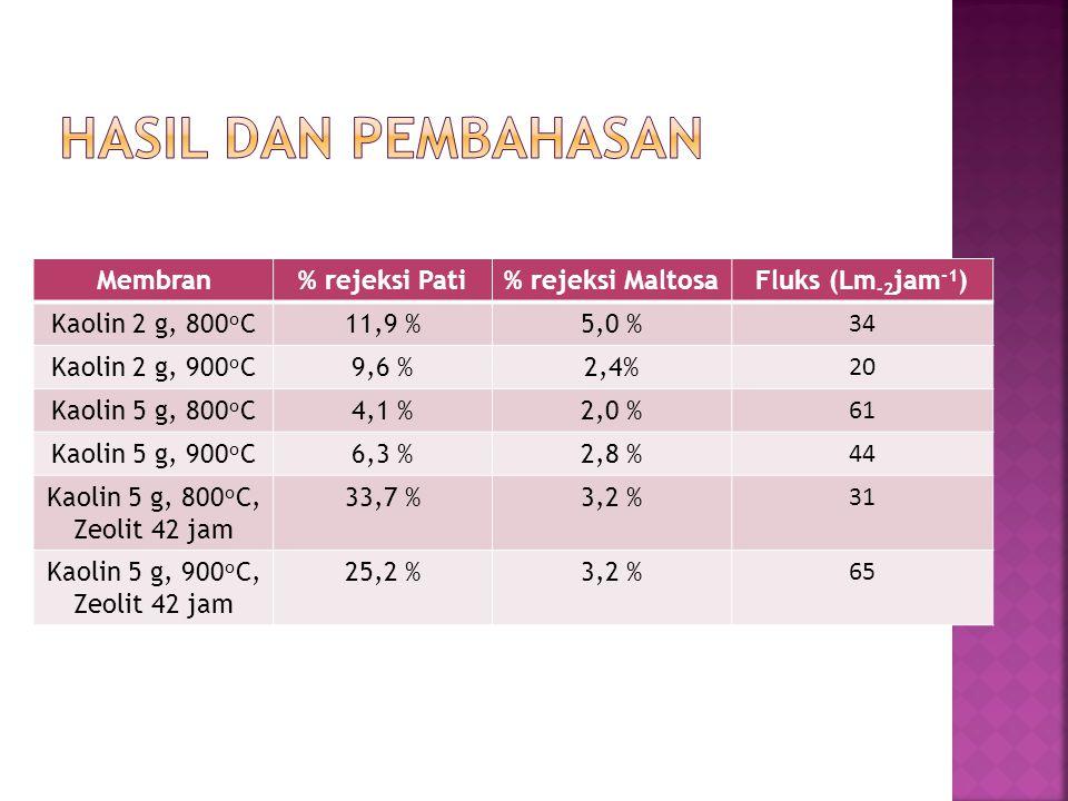 Membran% rejeksi Pati% rejeksi MaltosaFluks (Lm -2 jam -1 ) Kaolin 2 g, 800 o C11,9 %5,0 % 3434 Kaolin 2 g, 900 o C9,6 %2,4% 20 Kaolin 5 g, 800 o C4,1 %2,0 % 61 Kaolin 5 g, 900 o C6,3 %2,8 % 44 Kaolin 5 g, 800 o C, Zeolit 42 jam 33,7 %3,2 % 3131 Kaolin 5 g, 900 o C, Zeolit 42 jam 25,2 %3,2 % 6565
