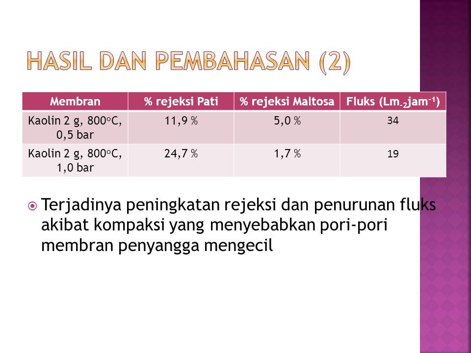  Terjadinya peningkatan rejeksi dan penurunan fluks akibat kompaksi yang menyebabkan pori-pori membran penyangga mengecil Membran% rejeksi Pati% rejeksi MaltosaFluks (Lm -2 jam -1 ) Kaolin 2 g, 800 o C, 0,5 bar 11,9 %5,0 % 3434 Kaolin 2 g, 800 o C, 1,0 bar 24,7 %1,7 % 1919