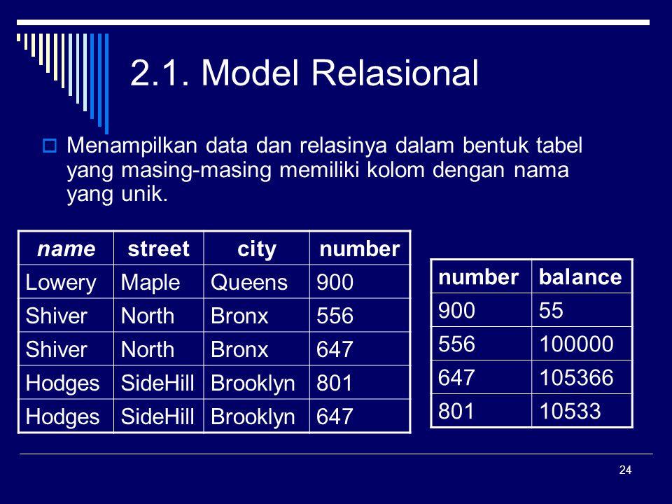 24 2.1. Model Relasional  Menampilkan data dan relasinya dalam bentuk tabel yang masing-masing memiliki kolom dengan nama yang unik. namestreetcitynu