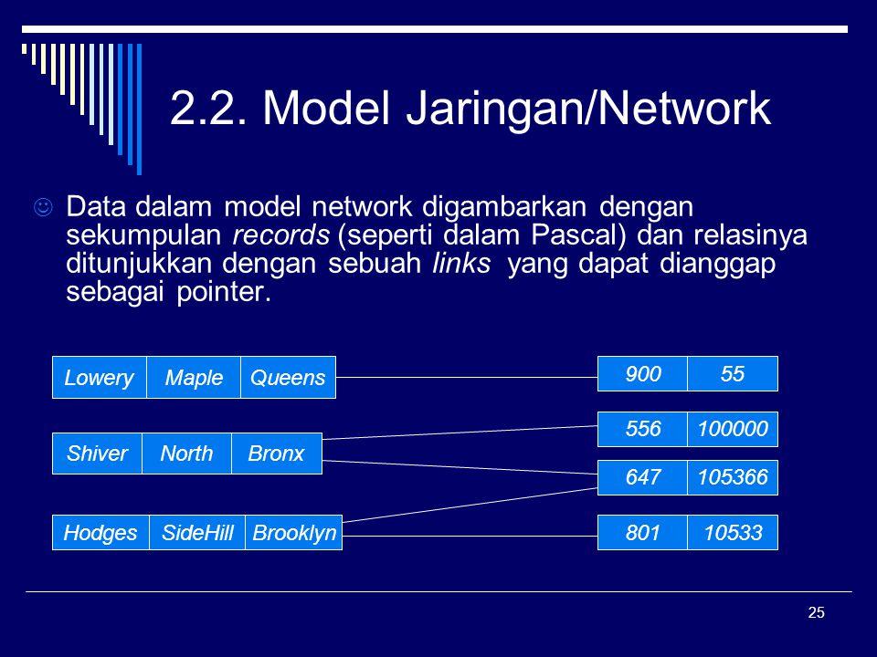 25 2.2. Model Jaringan/Network Data dalam model network digambarkan dengan sekumpulan records (seperti dalam Pascal) dan relasinya ditunjukkan dengan