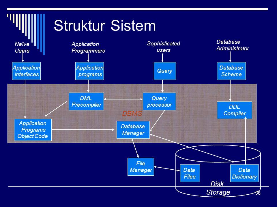 38 Struktur Sistem Disk Storage DBMS Application interfaces Application programs Query Database Scheme DML Precompiler Query processor DDL Compiler Da