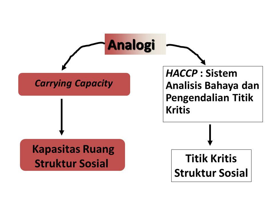 HACCP : Sistem Analisis Bahaya dan Pengendalian Titik Kritis Analogi Kapasitas Ruang Struktur Sosial Titik Kritis Struktur Sosial Carrying Capacity