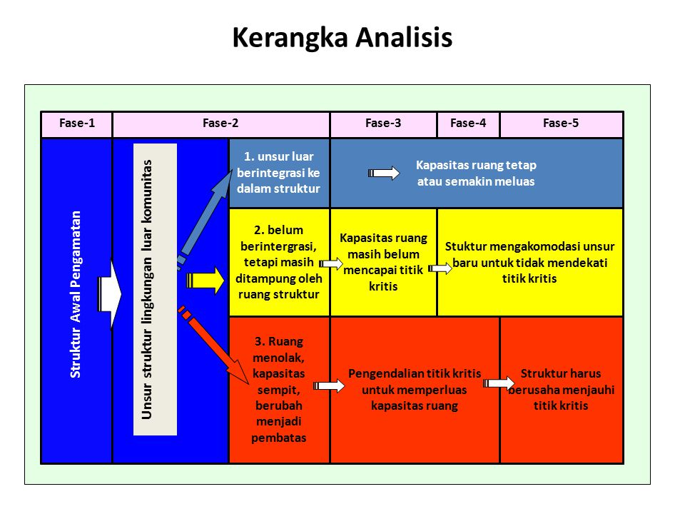 Kerangka Analisis Struktur harus berusaha menjauhi titik kritis Pengendalian titik kritis untuk memperluas kapasitas ruang 3. Ruang menolak, kapasitas