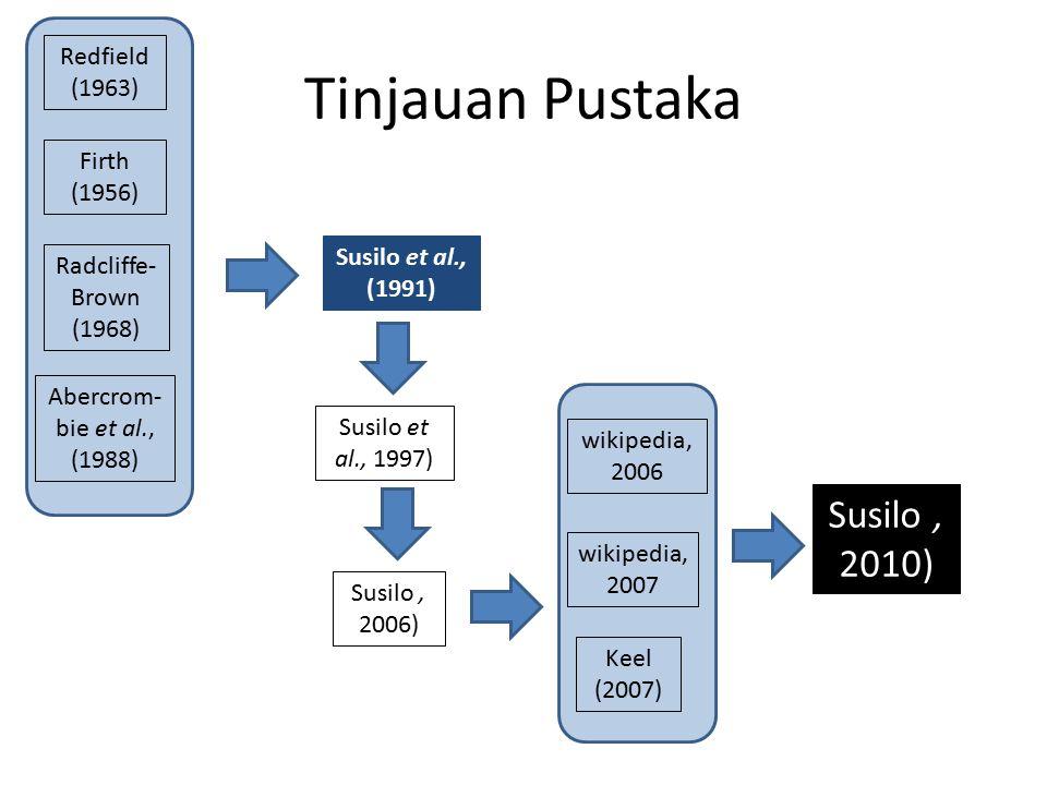 Tinjauan Pustaka Redfield (1963) Firth (1956) Radcliffe- Brown (1968) Abercrom- bie et al., (1988) Susilo et al., (1991) Susilo et al., 1997) Susilo,
