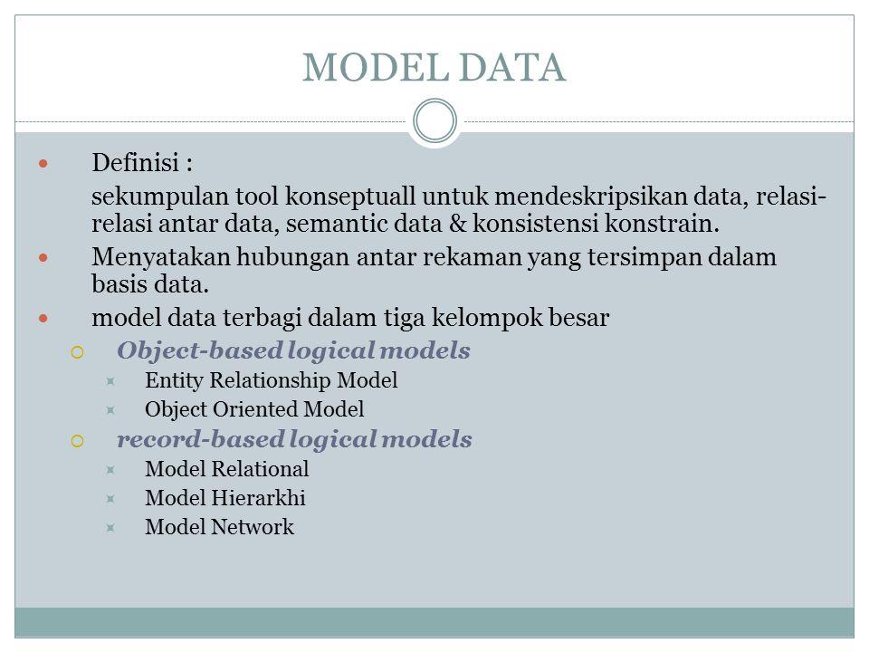 MODEL DATA Definisi : sekumpulan tool konseptuall untuk mendeskripsikan data, relasi- relasi antar data, semantic data & konsistensi konstrain. Menyat