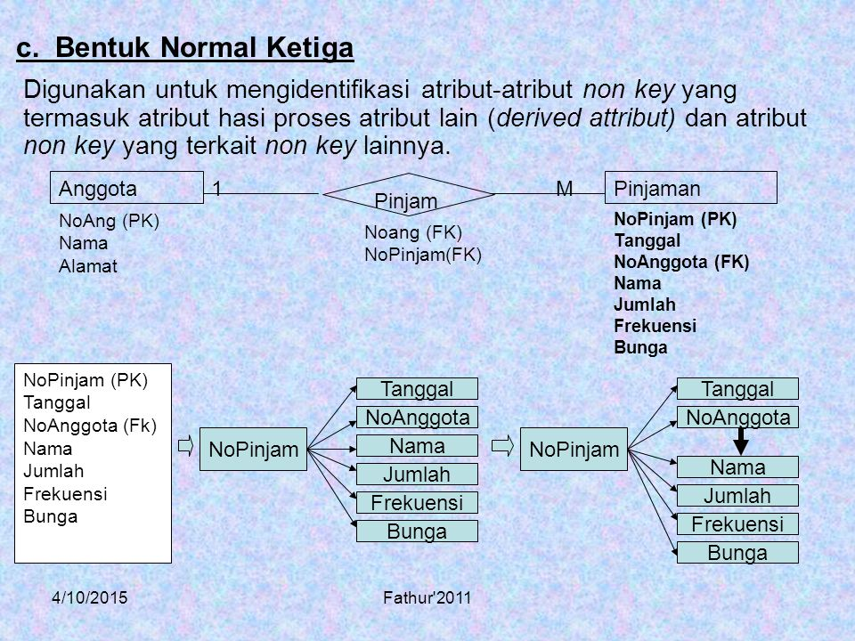4/10/2015Fathur 2011 Logical Data Model (LDM) Menggambarkan ERD yang sudah mengalami normalisasi.