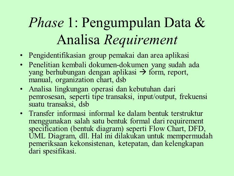 Phase 1: Pengumpulan Data & Analisa Requirement Pengidentifikasian group pemakai dan area aplikasi Penelitian kembali dokumen-dokumen yang sudah ada y