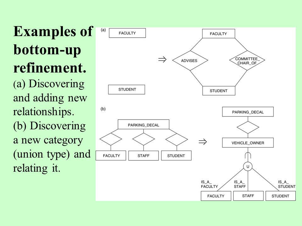 Examples of bottom-up refinement. ( a) Discovering and adding new relationships. (b) Discovering a new category (union type) and relating it.