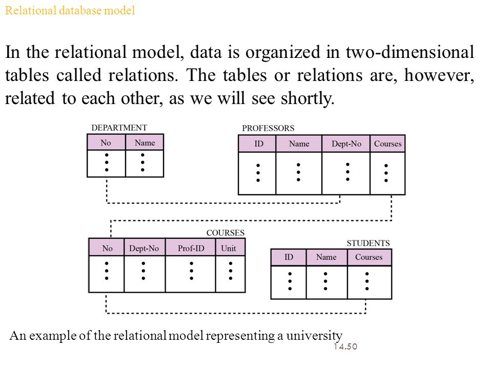 14.50 Relational database model In the relational model, data is organized in two-dimensional tables called relations. The tables or relations are, ho