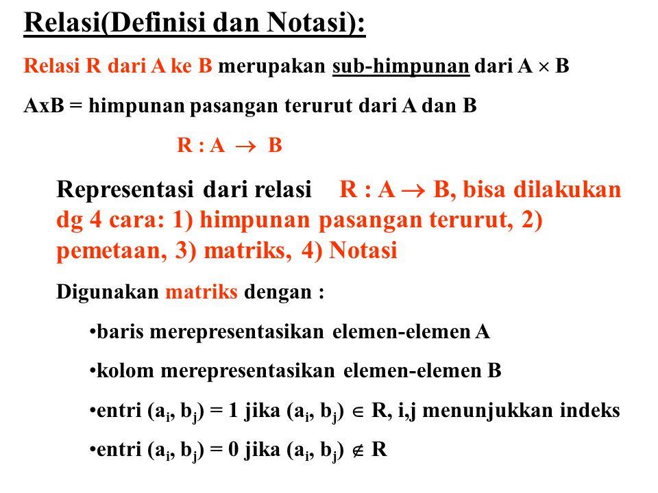 Contoh: A = { a, p, x }; B = { b, q, y, z }, AxB={(a,b), (a,y), (a,q), (a,z), (p,b), (p,q),(p,y),(p,z),(x,b),(x,q), (x,y),(x,z)}, jila R1={(a,z), (p,y),(p,b)}, R1 relasi karena semua unsur pd R1 subset dari AxB R = { (a, b), (p, q), (x, y), (x, z) } 1 0 0 0 0 1 0 0 0 0 1 1 apxapx b q y z apxapx bqyzbqyz Relasi R dlm bentuk pemetaan Relasi R dlm bentuk matriks