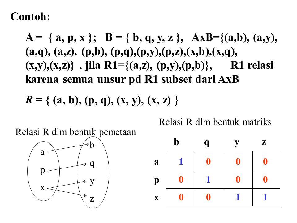 AxB={(a,b), (a,y), (a,q), (a,z), (p,b), (p,q),(p,y),(p,z),(x,b),(x,q), (x,y),(x,z)} R = { (a, b), (p, q), (x, y), (x, z) } Invers dari relasi R (R –1 ), R –1 : B  A R –1 = { (b,a) | (a, b)  R} = { (b, a), (q, p), (y, x), (z, x) } Komplemen dari relasi R, R : A  B R = { (a, b | (a, b)  R, tapi (a,b)  AXB} = { (a, q), (a, y), (a, z), (p, b), (p, y), (p, z), (x, b), (x, q)} Tentukan himp relasi yang unsur absisnya huruf vokal dan ordinatnya huruf konsonan dari A dan B di atas!