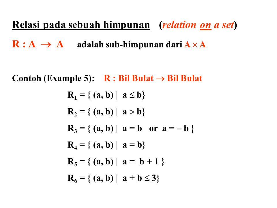 Relasi pada sebuah himpunan (relation on a set) R : A  A adalah sub-himpunan dari A  A Representasi dari R : A  A 1.Menggunakan Matriks Relasi ( banyaknya baris = banyaknya kolom ) 2.Menggunakan Directed Graph (disingkat Digraph=Graph berarah) Contoh : A = { 1, 2, 3 }; R = { (1, 1), (1, 2), (2, 3), (3, 1) } 2 1 3 1 1 0 0 0 1 1 0 0