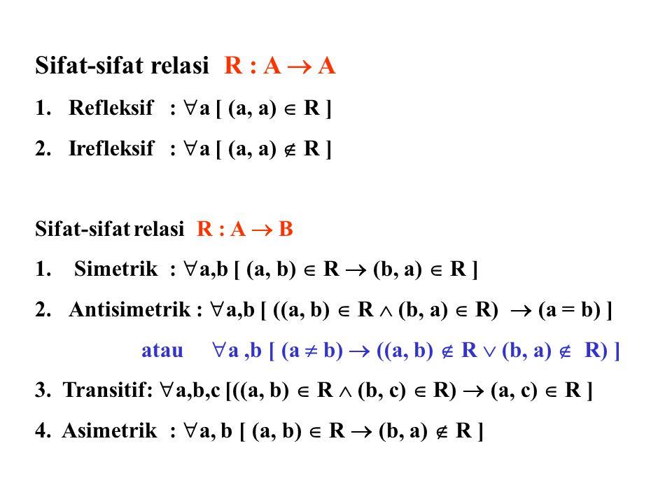 Kombinasi dua relasi: R 1 : A  B R 2 : A  B 1.R 1  R 2 2.R 1  R 2 3.R 1  R 2 4.R 1 – R 2 5.R 2 – R 1 Catatan: baca Examples 3, 4 (halaman 491, 492)