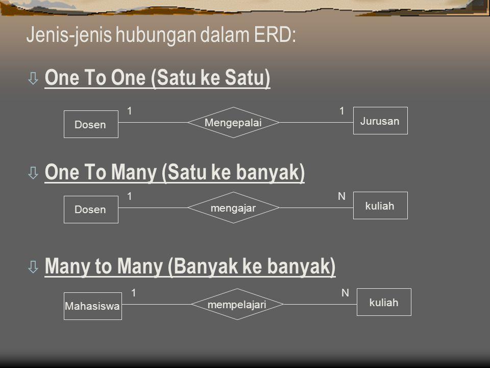Jenis-jenis hubungan dalam ERD: ò One To One (Satu ke Satu) ò One To Many (Satu ke banyak) ò Many to Many (Banyak ke banyak) Dosen Jurusan Mengepalai 11 Dosen kuliah mengajar 1N Mahasiswa kuliah mempelajari 1N