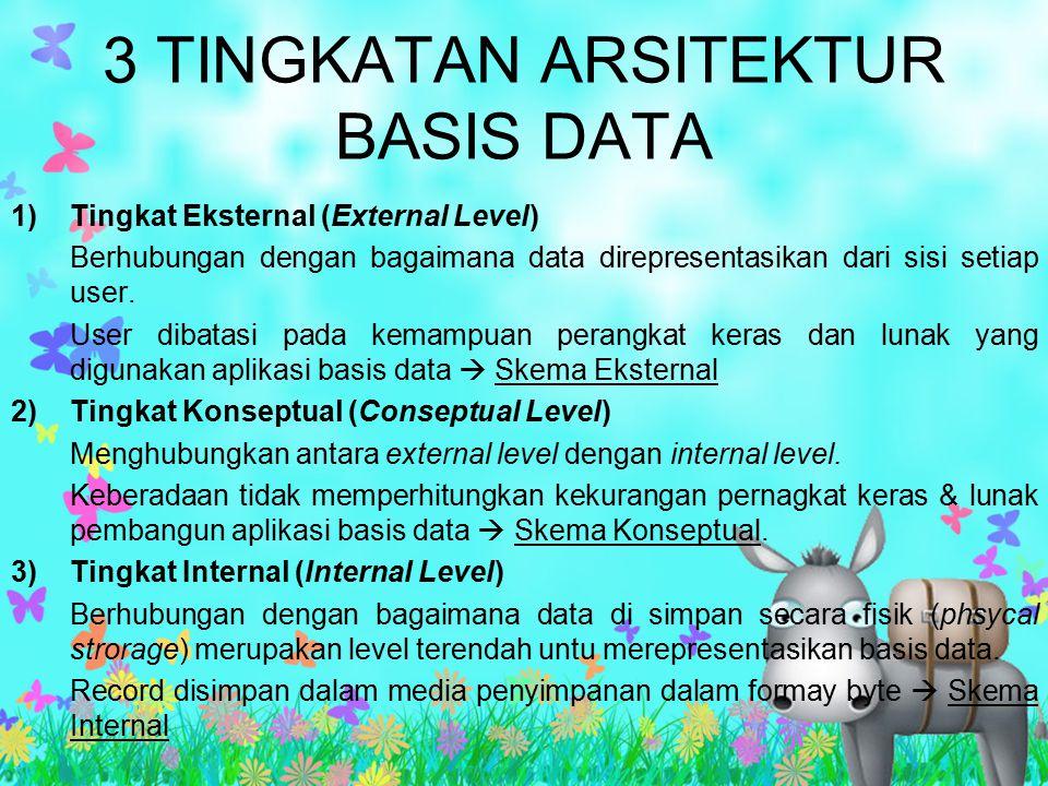 3 TINGKATAN ARSITEKTUR BASIS DATA 1)Tingkat Eksternal (External Level) Berhubungan dengan bagaimana data direpresentasikan dari sisi setiap user. User