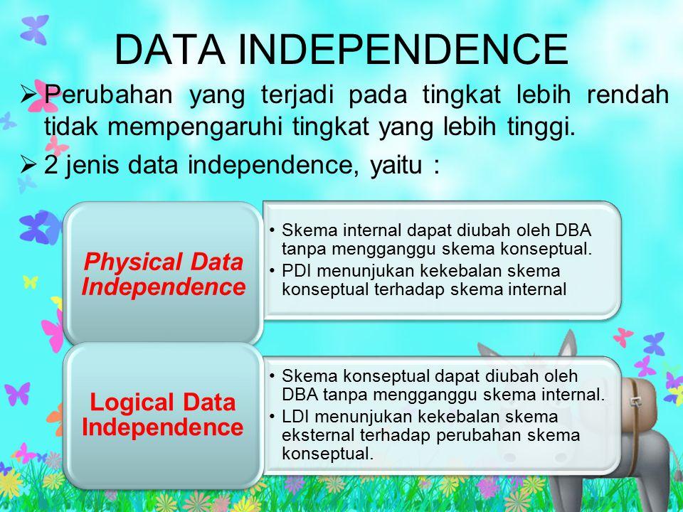 PRINSIP DATA INDEPENDENCE 1)DBA dapat mengubah isi, lokasi dalam organisasi basis data tanpa mengganggu program aplikasi yang sudah ada 2)Siftware pengolahan datanya dapat memperkenalkan produk baru tanpa mengganggu program aplikasi yang sudah ada.
