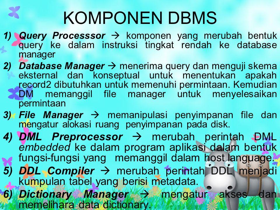 KOMPONEN DBMS 1)Query Processsor  komponen yang merubah bentuk query ke dalam instruksi tingkat rendah ke database manager 2)Database Manager  mener