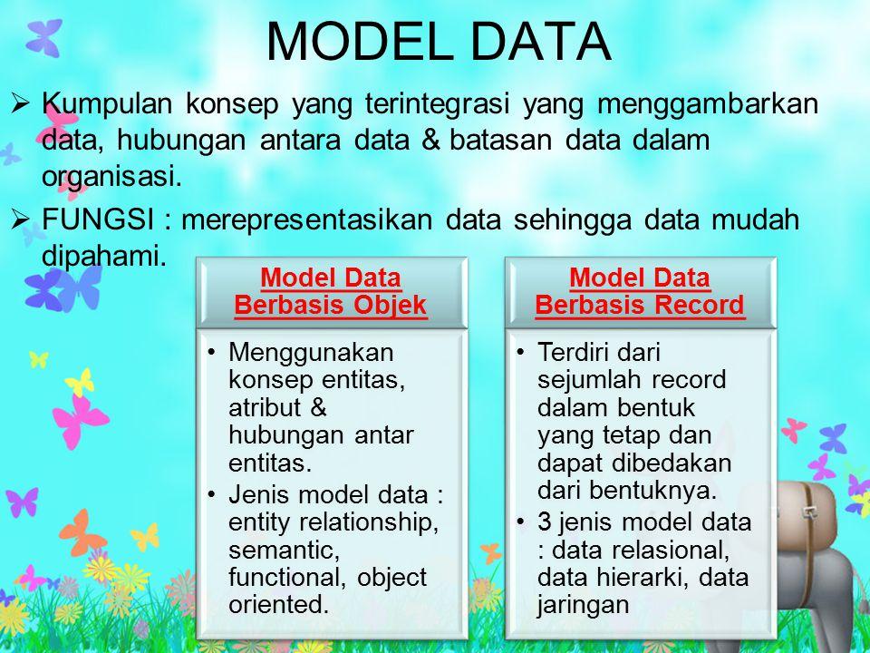 MODEL DATA  Kumpulan konsep yang terintegrasi yang menggambarkan data, hubungan antara data & batasan data dalam organisasi.  FUNGSI : merepresentas