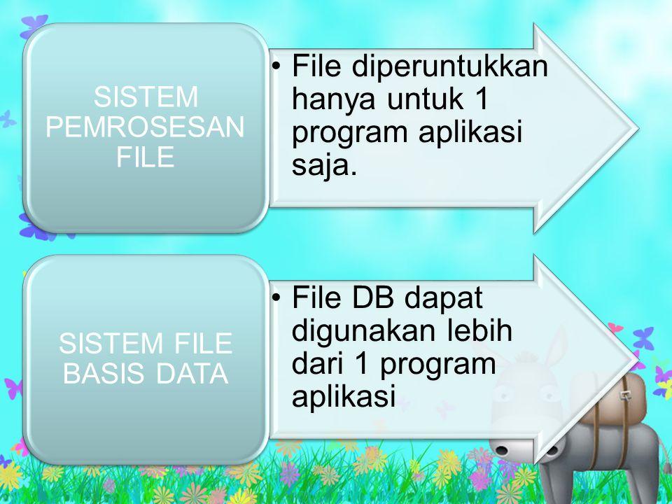 SISTEM PEMROSESAN FILE & SISTEM BASIS DATA KELEMAHAN SISTEM PEMROSESAAN FILE Redudansi data/ data rangkap Sulit mengakses data Data terisolir Masalah keamanan Data depedence KEUNTUNGAN SISTEM BASIS DATA Terkontrolnya kerangkapan data Data konsistenData shared Keamanan data terjamin Terpeliharanya integritas data Data indepedence/ kemandirian data KELEMAHAN SISTEM BASIS DATA Memerlukan tenaga spesialis Kompleks Memerlukan tempat yang besar Mahal