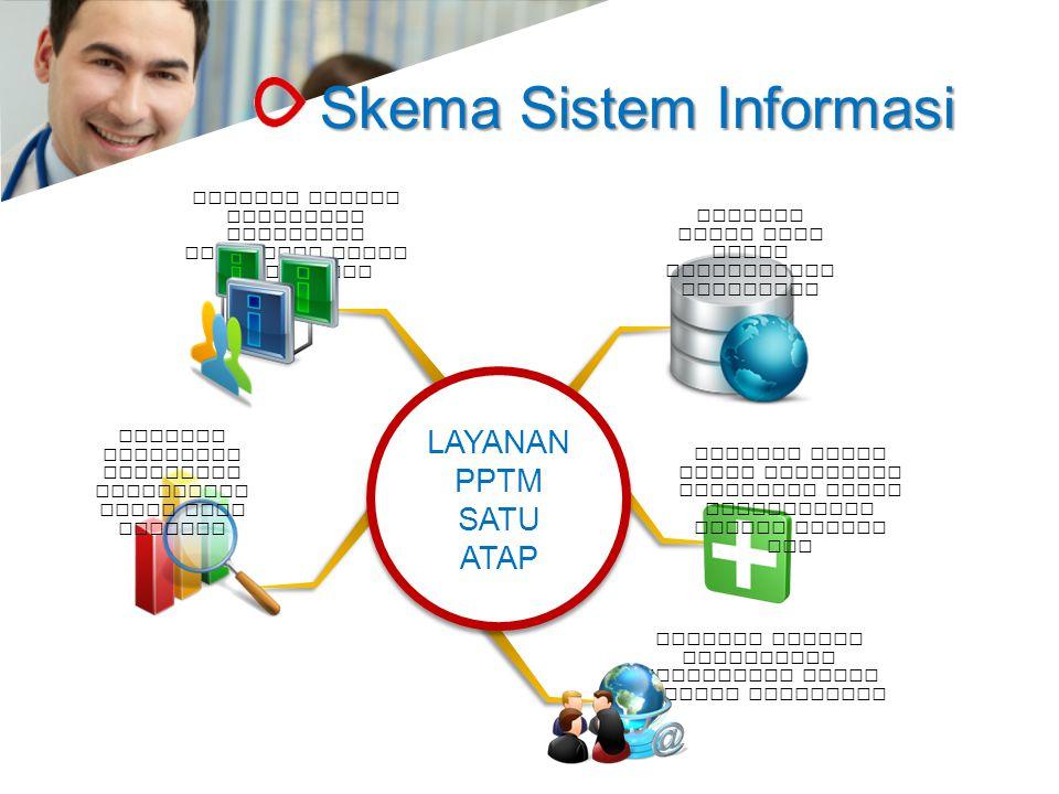 Skema Sistem Informasi LAYANAN PPTM SATU ATAP Sebagai basis data untuk pengambilan keputusan Sebagai tempat menyimpan informasi kesehatan warga masyar