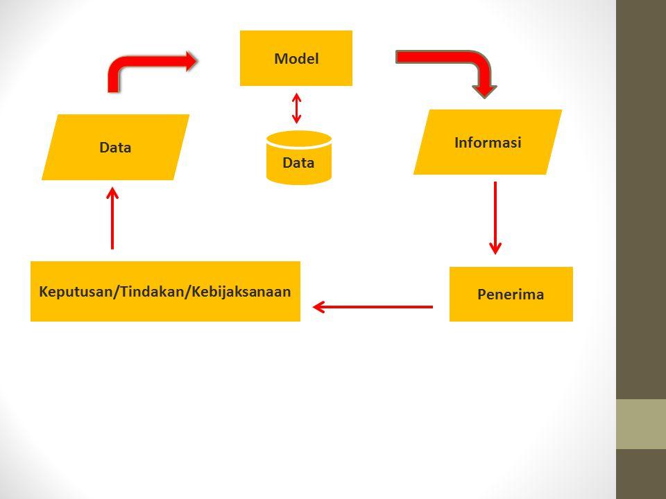 Data Informasi Model Data Keputusan/Tindakan/Kebijaksanaan Penerima