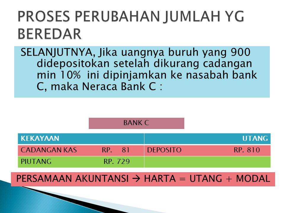 SELANJUTNYA, Jika uangnya buruh yang 900 didepositokan setelah dikurang cadangan min 10% ini dipinjamkan ke nasabah bank C, maka Neraca Bank C : KEKAYAANUTANG CADANGAN KAS RP.