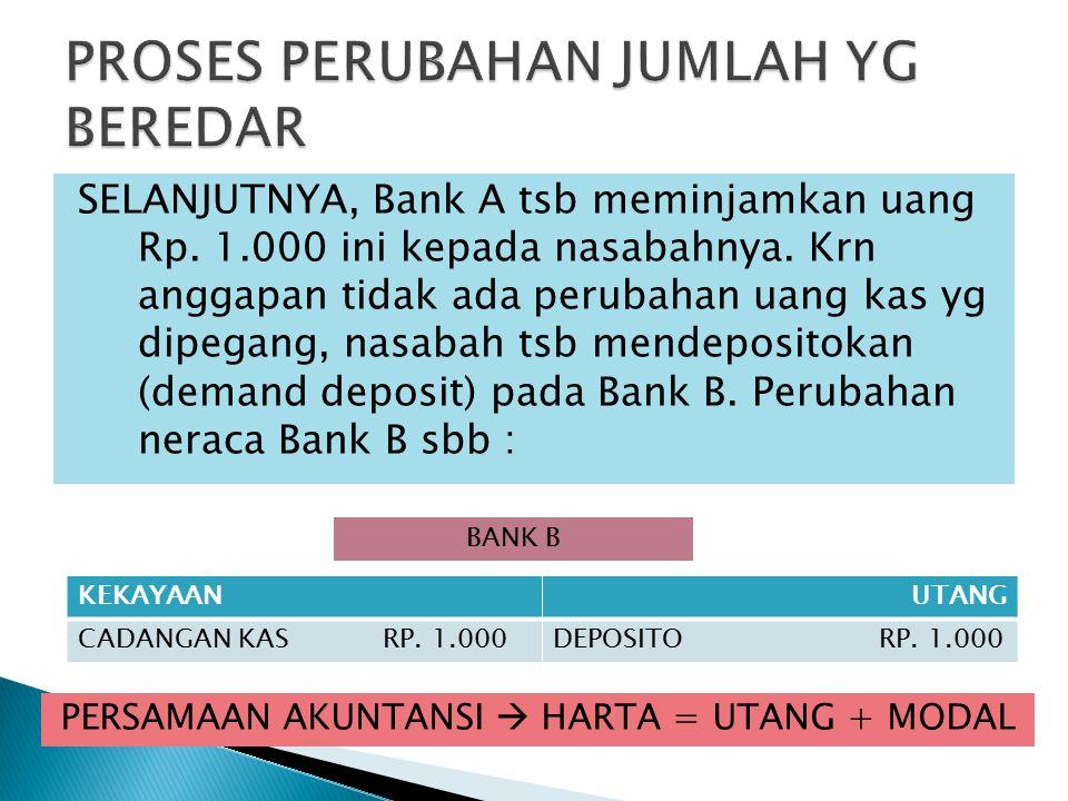 SELANJUTNYA, Bank A tsb meminjamkan uang Rp.1.000 ini kepada nasabahnya.