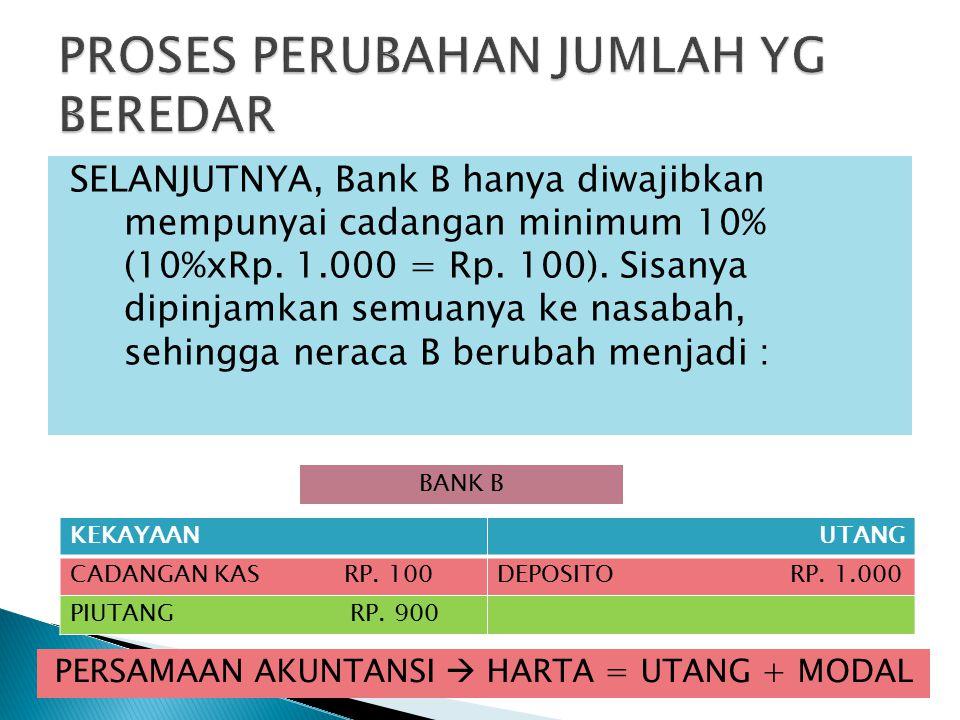 SELANJUTNYA, Bank B hanya diwajibkan mempunyai cadangan minimum 10% (10%xRp.