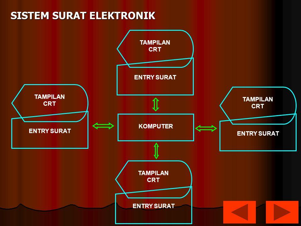 SISTEM SURAT ELEKTRONIK ENTRY SURAT TAMPILAN CRT TAMPILAN CRT TAMPILAN CRT TAMPILAN CRT KOMPUTER