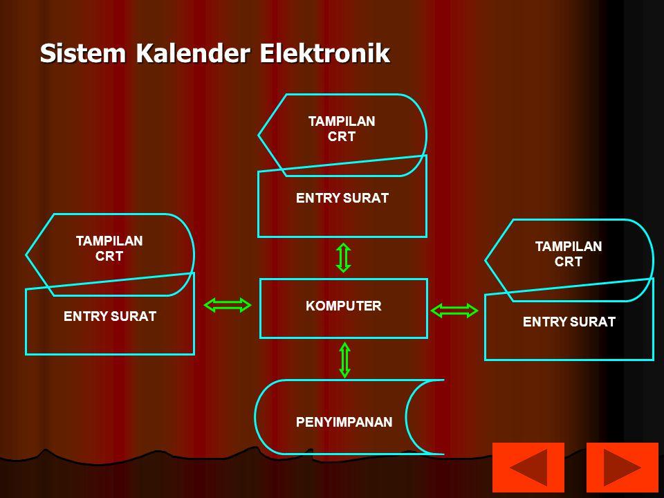 Sistem Kalender Elektronik PENYIMPANAN ENTRY SURAT TAMPILAN CRT TAMPILAN CRT TAMPILAN CRT KOMPUTER