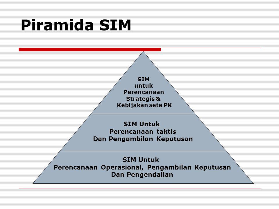 SIM untuk Perencanaan Strategis & Kebijakan seta PK SIM Untuk Perencanaan taktis Dan Pengambilan Keputusan SIM Untuk Perencanaan Operasional, Pengambi