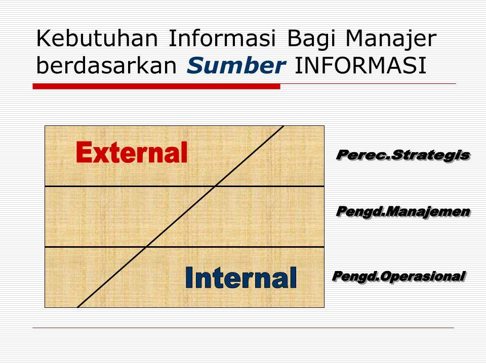 Kebutuhan Informasi Bagi Manajer berdasarkan Sumber INFORMASI