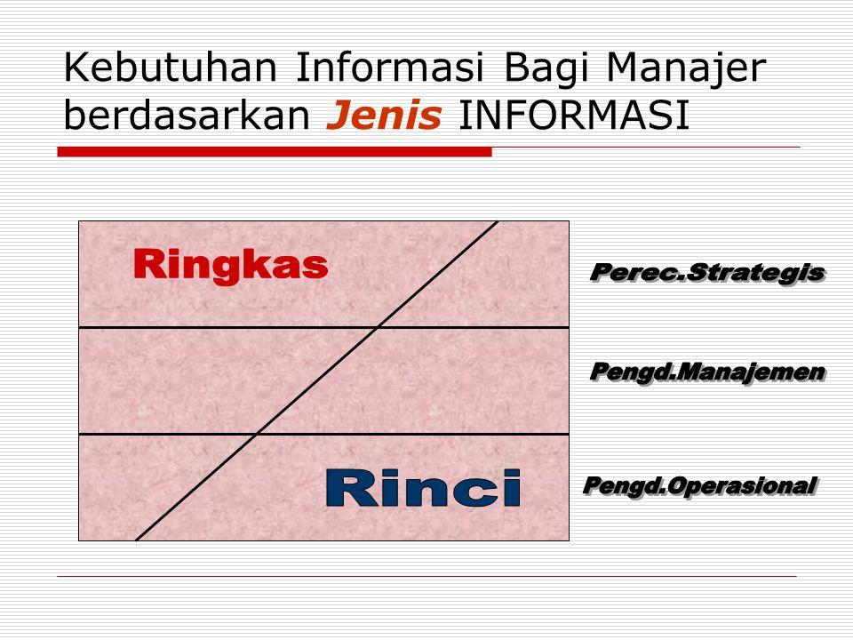 Kebutuhan Informasi Bagi Manajer berdasarkan Jenis INFORMASI