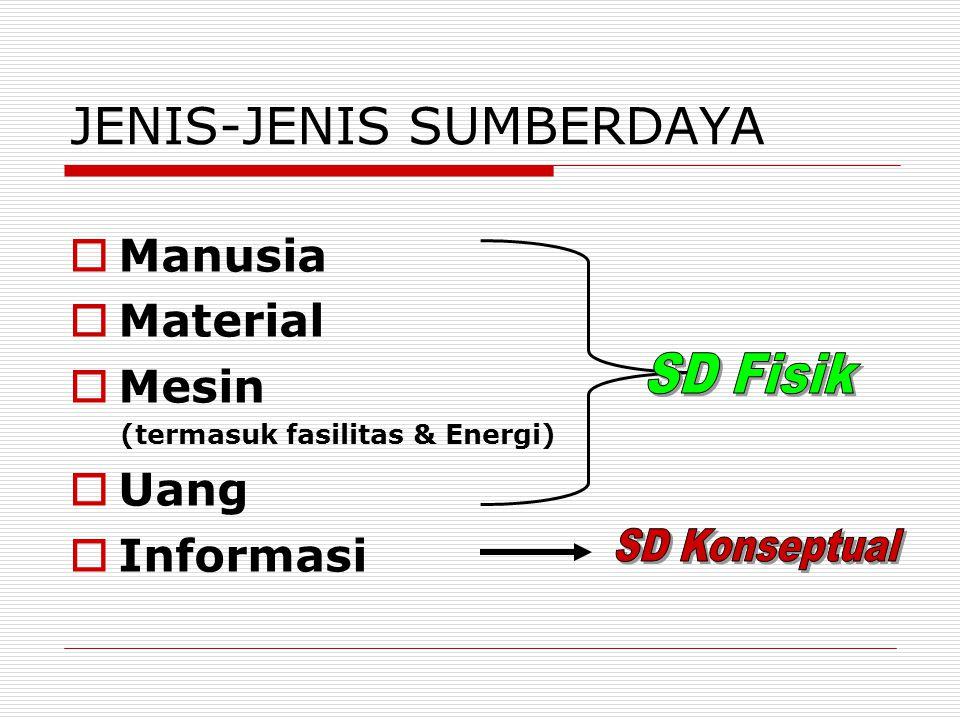 JENIS-JENIS SUMBERDAYA  Manusia  Material  Mesin (termasuk fasilitas & Energi)  Uang  Informasi