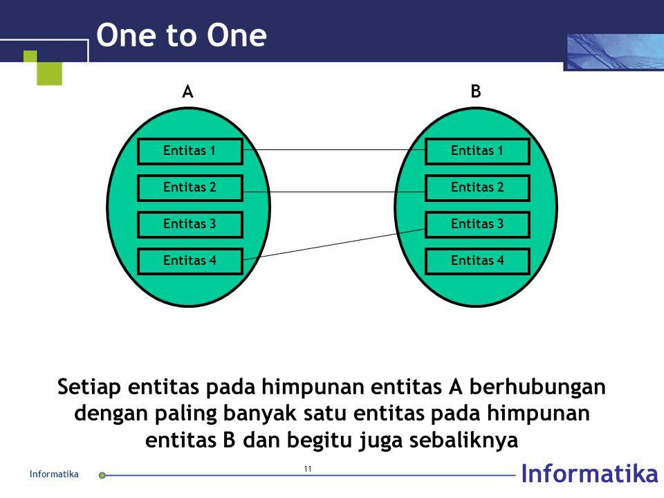 Informatika 11 One to One Setiap entitas pada himpunan entitas A berhubungan dengan paling banyak satu entitas pada himpunan entitas B dan begitu juga