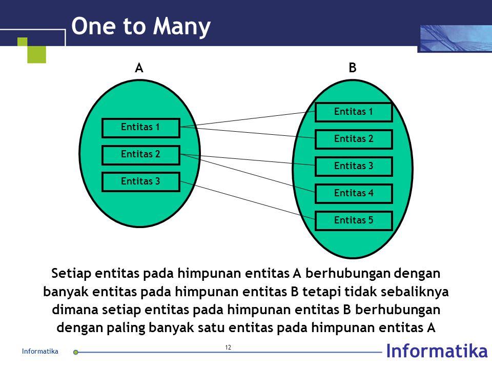 Informatika 12 One to Many Setiap entitas pada himpunan entitas A berhubungan dengan banyak entitas pada himpunan entitas B tetapi tidak sebaliknya di