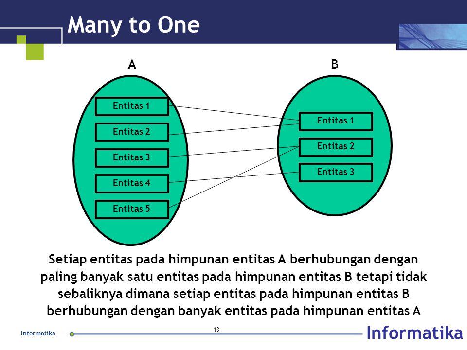 Informatika 13 Many to One Setiap entitas pada himpunan entitas A berhubungan dengan paling banyak satu entitas pada himpunan entitas B tetapi tidak s