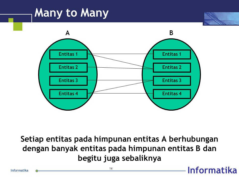 Informatika 14 Many to Many Setiap entitas pada himpunan entitas A berhubungan dengan banyak entitas pada himpunan entitas B dan begitu juga sebalikny
