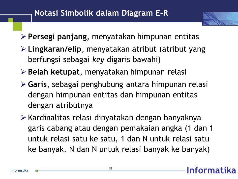 Informatika 15 Notasi Simbolik dalam Diagram E-R  Persegi panjang, menyatakan himpunan entitas  Lingkaran/elip, menyatakan atribut (atribut yang ber
