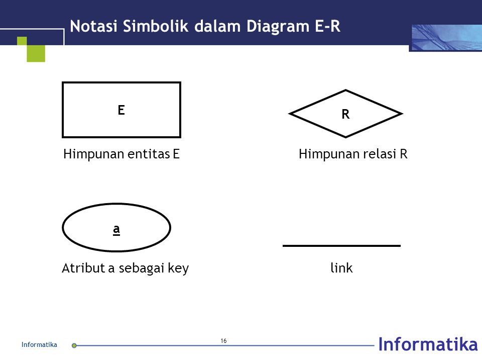 Informatika 16 Notasi Simbolik dalam Diagram E-R E R a Himpunan entitas E link Himpunan relasi R Atribut a sebagai key