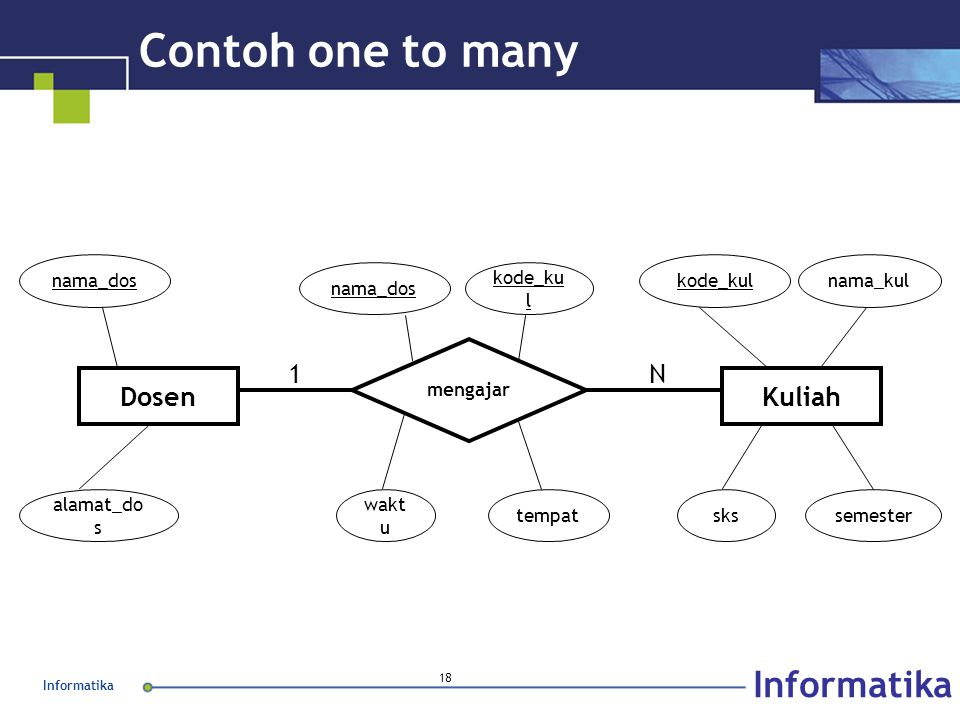 Informatika 18 Contoh one to many KuliahDosen mengajar nama_dos alamat_do s kode_kulnama_kul nama_dos kode_ku l 1N wakt u tempatskssemester